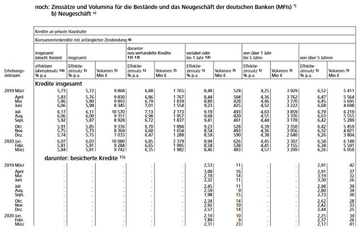 Screenshot von der Zinsstatistik der Bundesbank