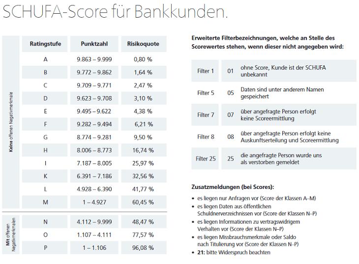 Screenshot zum SCHUFA Score Banken