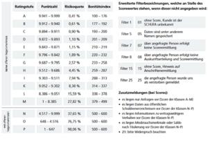 SCHUFA Scorecard Freiberufler