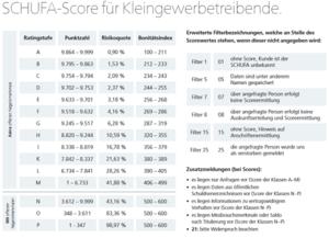 Schufa Scorecard Kleingewerbe
