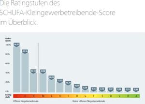Schufa Scorecard Kleingewerbe Ratingstufen
