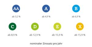 Screenshot auxmoney Scoreklassen und nominaler Zinssatz