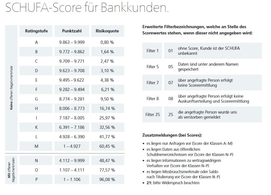 Screenshot vom SCHUFA Bankenscore