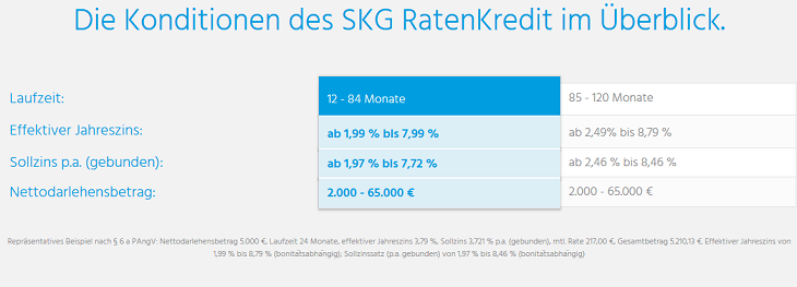 Screenshot der SKG Kredit Zinsbedingungen